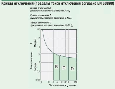 характеристика_расцепителя